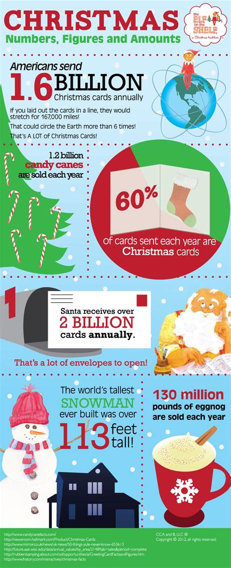 top christmas facts 10 best for nonprofits images on infographics and
