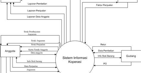 cara membuat dfd konteks belajar bersama analisa perancangan sistem informasi