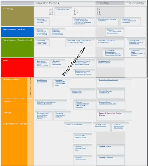 post merger integration plan template images templates