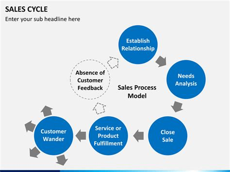 Sales Cycle Powerpoint Template Sketchbubble Sales Presentation Slides