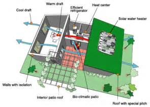 Energy Efficient House Designs by Landscape Urbanism February 2011
