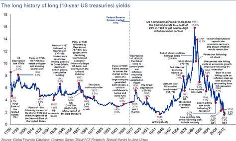 bank bill rate historical is the safe government bond finally bursting