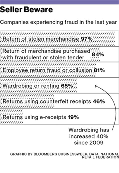 retail return policy template return fraud clothing and electronics retailers fight