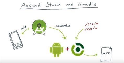 gradle android как подписать apk с помощью gradle android tools