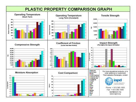 regal plastik plastic properties comparison regal plastics 3d