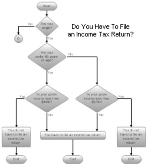 income tax flowchart sle flowcharts and templates sle flow charts