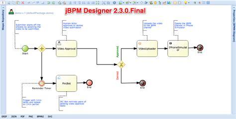 jbpm workflow engine jbpm