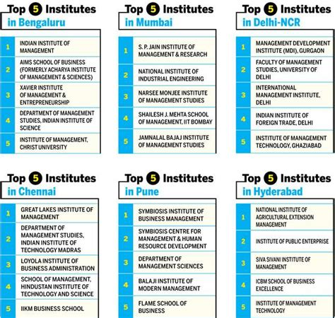 Tier 2 Colleges For Mba In India by India S Best B Schools Iims Continue To Lead The Way