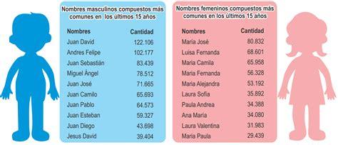 www nombres de varones santiago valentina y otros 38 nombres m 225 s comunes de