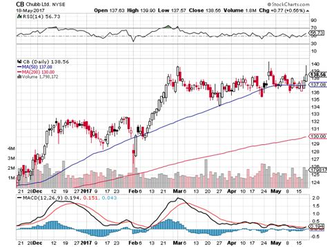 stock pattern three white soldiers three white soldiers candlestick pattern 5 18 2017 scalp