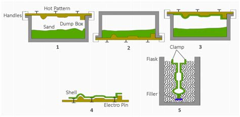 shell pattern in casting video mechanical technology shell moulding process