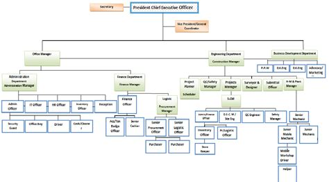 org chart website fmcc construction website