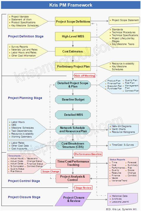 project management framework template kris project management school