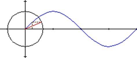 imagenes gif de funciones matematicas seno gif