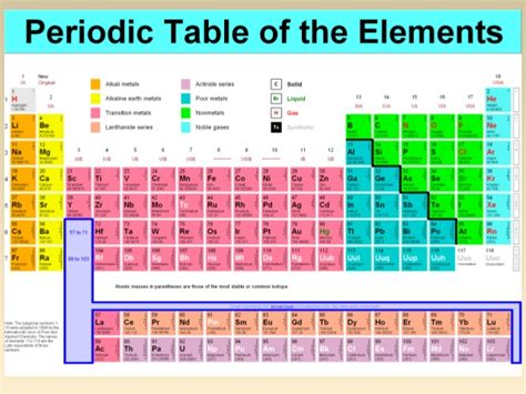 Horizontal Rows In The Periodic Table Are Called Atoms Molecules And Ions
