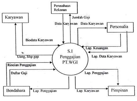 cara membuat dfd level membuat data flow diagram level contoh desain global context diagram tugas akhir berjuta