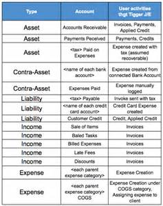 chart of accounts template canada journal entries an overview for your accountant freshbooks