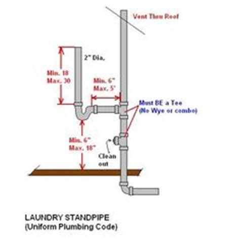 How To Install Toilet In Basement by Washing Machine Measurements For Washer Vent Waste