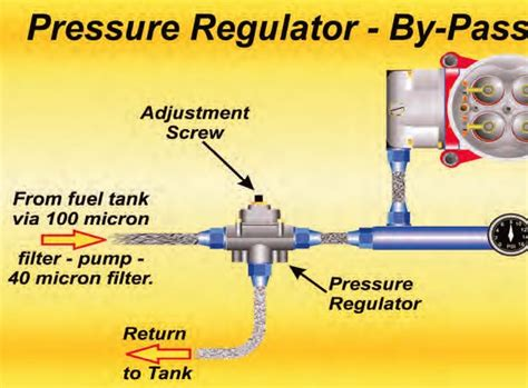 Fuel Pressure Regulator Plumbing by Holley Carburetor Fuel And Fuel Supply Systems Guide