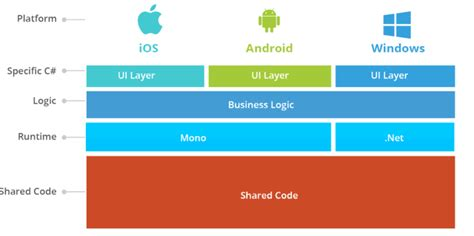 xamarin monotouch tutorial xamarin mono for android infobrother