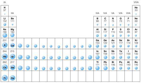 Media Portfolio Atomic Radius Size Periodic Table