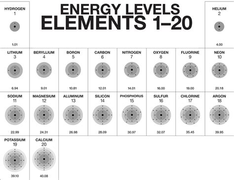 printable periodic table with energy levels first twenty elements in the periodic table search