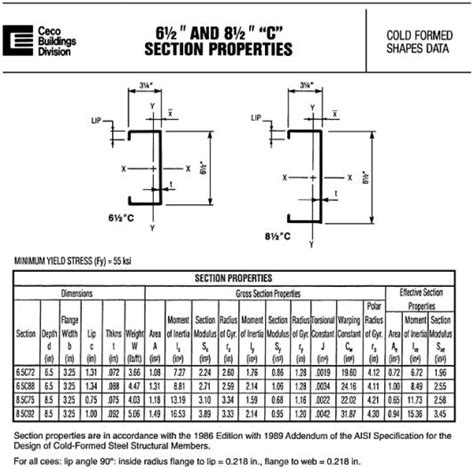 Appendix B Properties Of Cold Formed Girts And Purlins