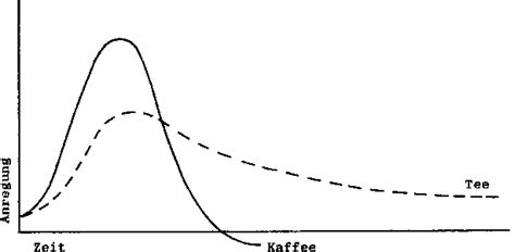 wann wirkt kaffee koffein in kaffee gr 252 ner wirkungsweise wirkung