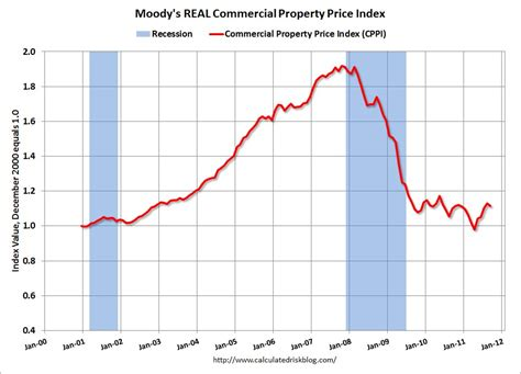 calculated risk moody s commercial real estate prices