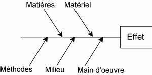 comment faire un diagramme d ishikawa sur excel diagramme d ishikawa