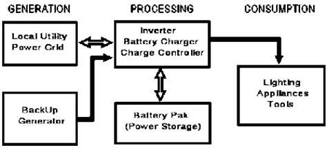 Blok Diagram Hair Dryer extraordinary technology vol 1 no 3 energy
