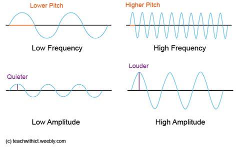 sound wave diagram image gallery loud sound waves