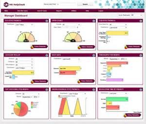 business intelligence customized management dashboards