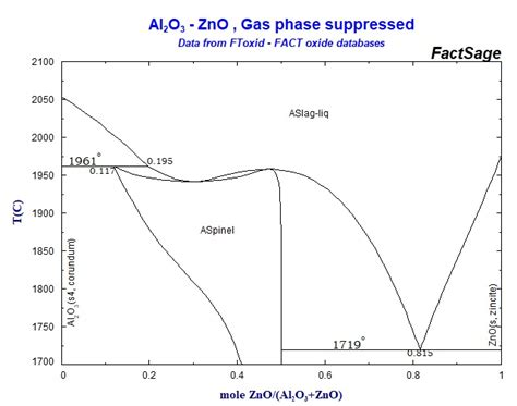 zno phase diagram collection of phase diagrams