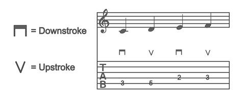 test pattern chords how to read guitar tabs the ultimate guide to reading tabs