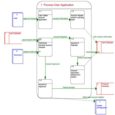 data process flow diagram 1 process user application data flow diagram niedermayer ca