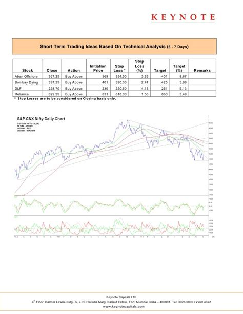 keynote technical themes keynote technicals daily report 111011