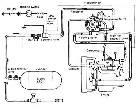 lpg wiring diagram impco propane regulator diagram impco free engine image for user manual