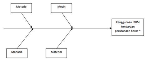 Apa Yang Dimaksud Dengan Diagram