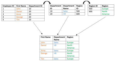 Sql Combine Two Tables by Sql Server Inner Join Ram Kedem