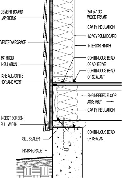 Wood Siding Wall Section by Wall Section Cement Board Siding 3 4 Quot Rigid