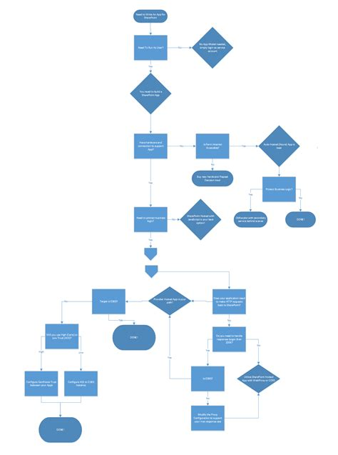 visio decision tree exle visio tree 28 images ms visio decision tree template