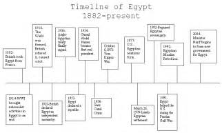 chronological order of major gods of egyptians bing