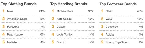 fashion for popular clothing brands 2014 nty clothing exchange brand growth information