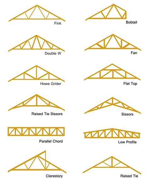 house roof truss design shed truss diagram shed get free image about wiring diagram