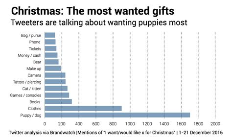 most popular christmas gifts 2016 what do people want for christmas we found out brandwatch