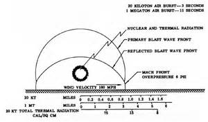 chronological development of air burst