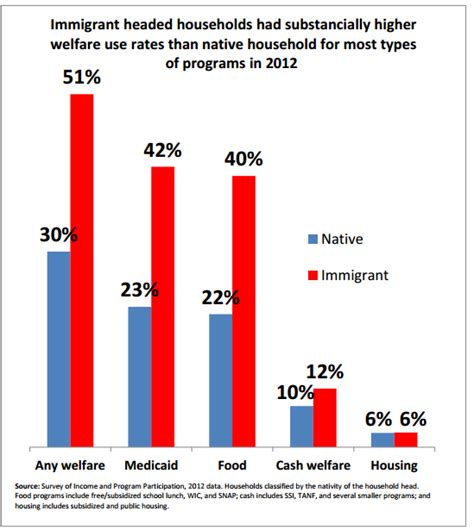 housing assistance for undocumented immigrants most immigrant households are on welfare national review