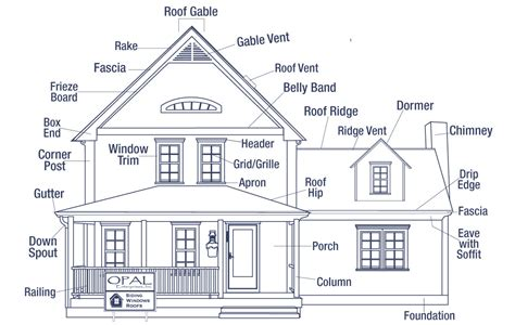 names for a house names for exterior parts of a house best trends