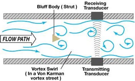 Vortex Shedding Flow Meter Principle by Vortex Shedding Flow Meters Instrumart